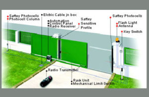 slide-gate-trivandrum-kerala