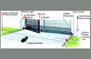 swing gate dealers in trivandrum